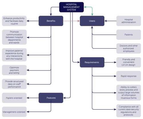 small resolution of how to develop a hospital management system