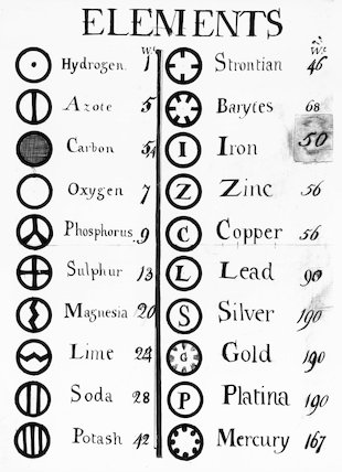 Dalton's table of elements, 1808. at Science and Society
