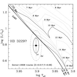HD 32297: HR Diagram Position for a Resolved Debris Disk Star