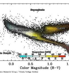 hertzsprung russell diagram hr diagram stars of color betelgeuse on hr diagram [ 2000 x 1286 Pixel ]