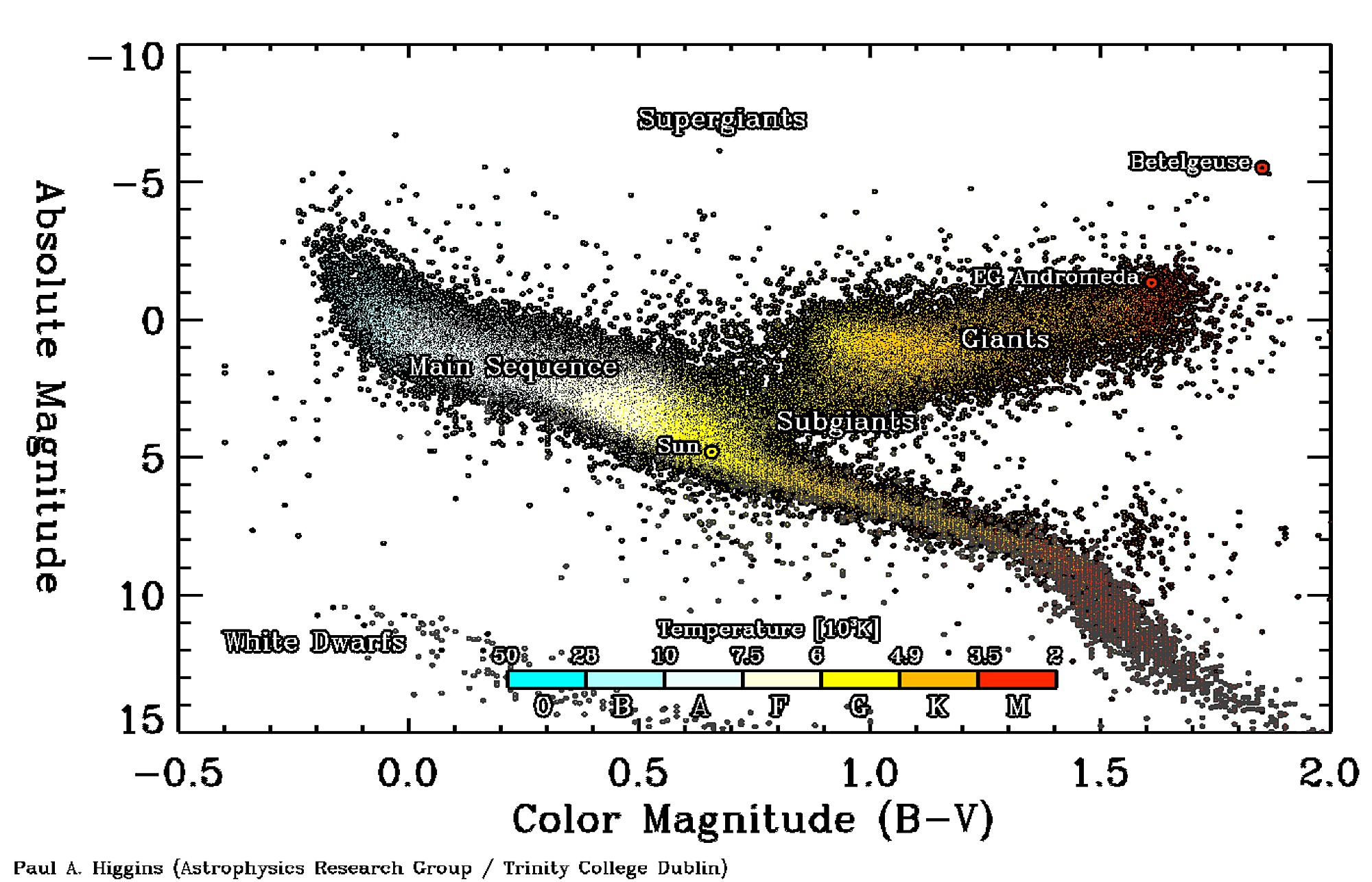 hertzsprung russell diagram activity boiler frost stat wiring hertz schemes