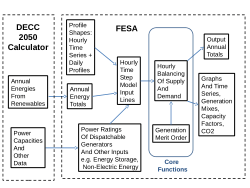 Time-Step Analysis of the DECC 2050 Calculator Pathways