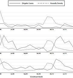 mean weekly fly count and shigella associated cases presenting to kumudini hospital by calendar month  [ 1980 x 1403 Pixel ]