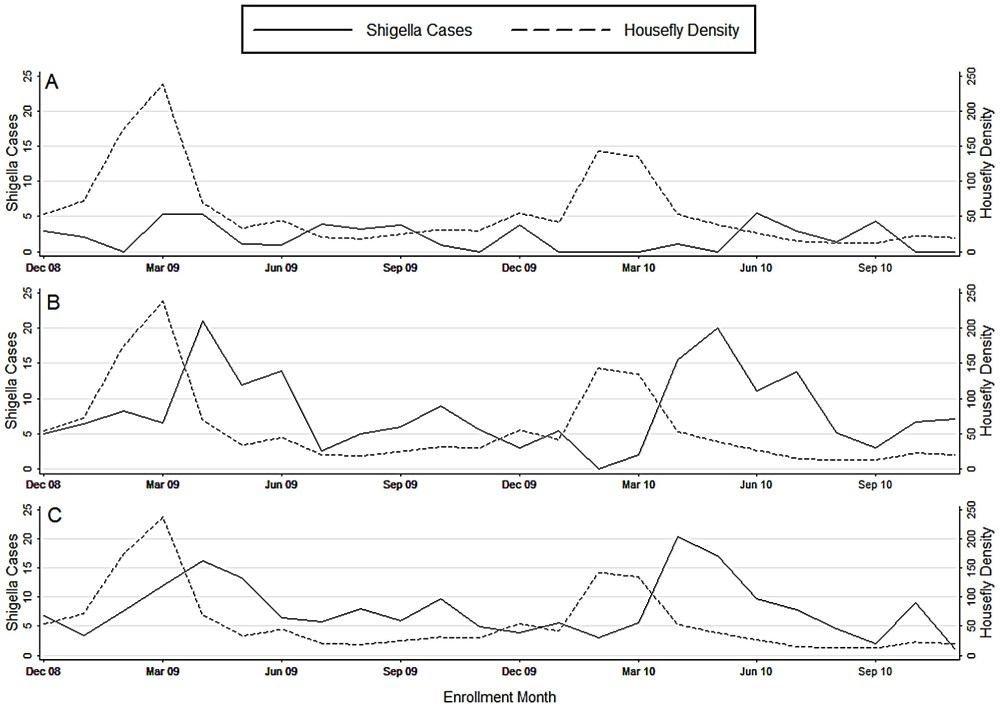medium resolution of mean weekly fly count and shigella associated cases presenting to kumudini hospital by calendar month