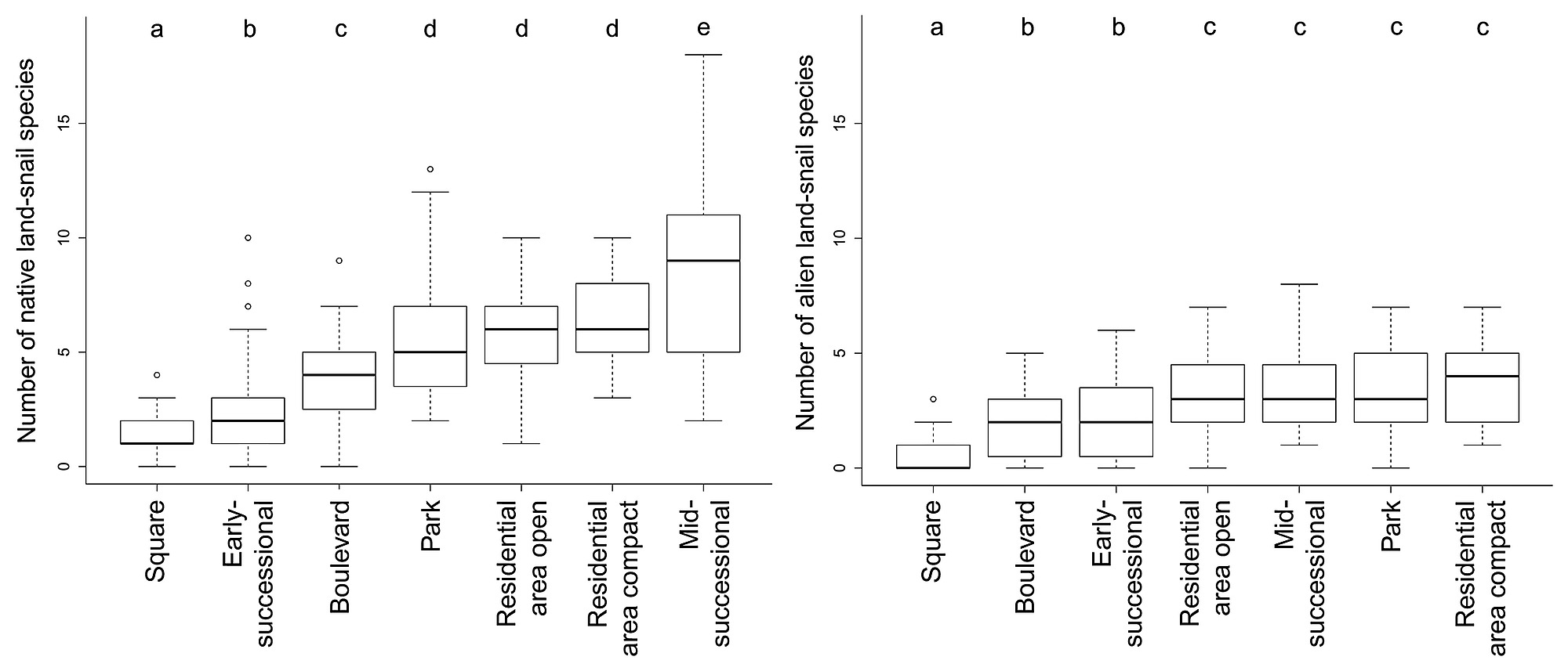 hight resolution of variation in numbers of native left and alien right land snail species among the studied habitat types