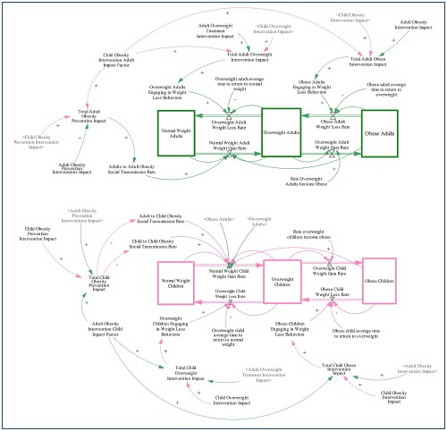 small resolution of stock flow diagram
