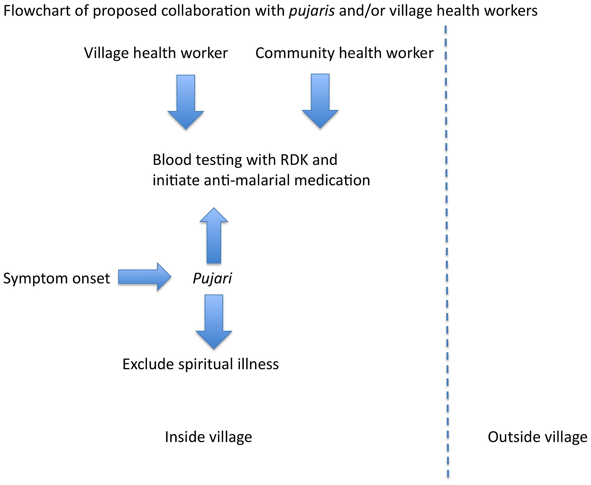 hight resolution of flowchart demonstrating proposed collaboration with pujaris for prompt malaria diagnosis beginning at the onset of symptoms in tribal village