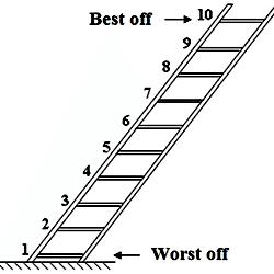 MacArthur scale of subjective social status.