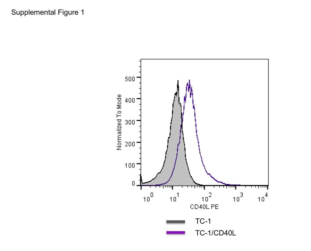 medium resolution of generator mc38 wiring diagram direct t cell activation via cd40 ligand generates high avidity figshare membaca