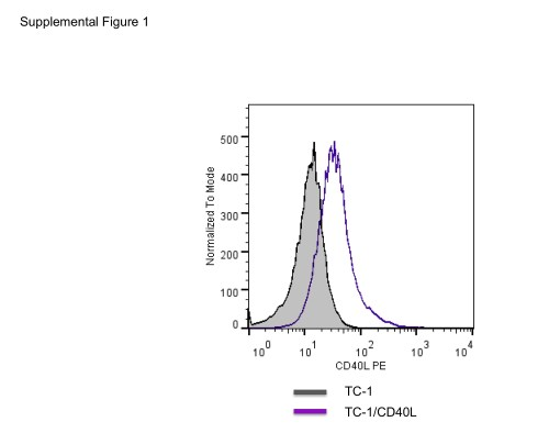 small resolution of generator mc38 wiring diagram direct t cell activation via cd40 ligand generates high avidity figshare membaca