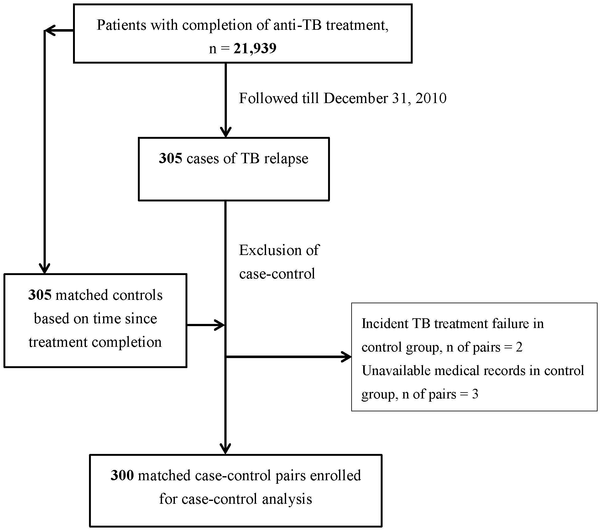 hight resolution of flow diagram for the enrollment of study participants in the nested case control study