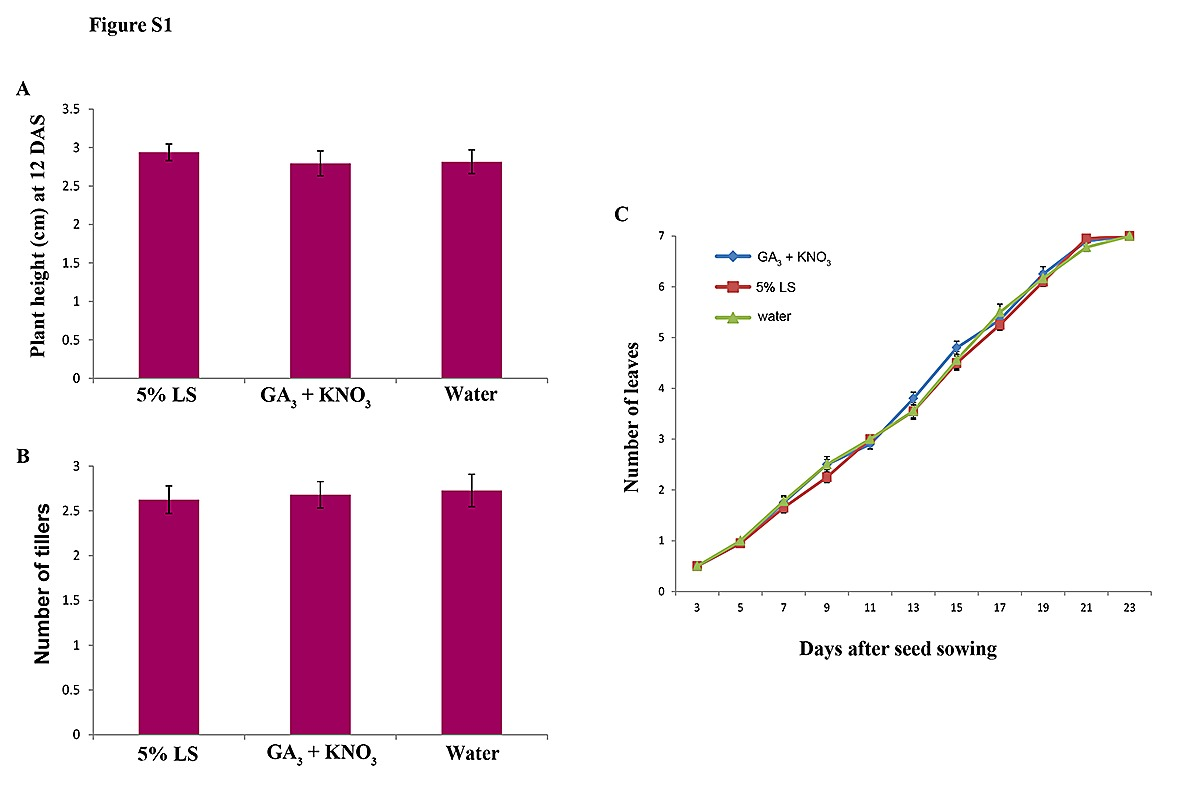 hight resolution of figure s1 growth characteristics of plants from seeds