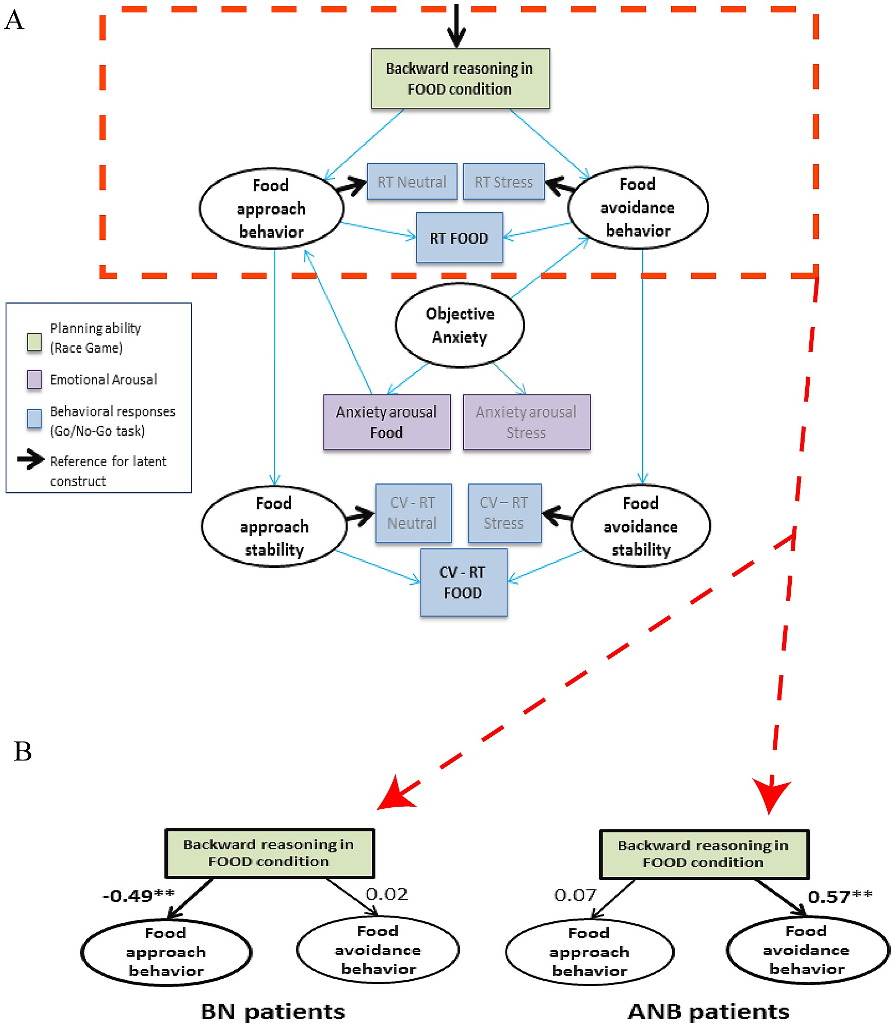 hight resolution of model used to investigate the association between backward reasoning in the race game in the food condition and approach or avoidance behaviors