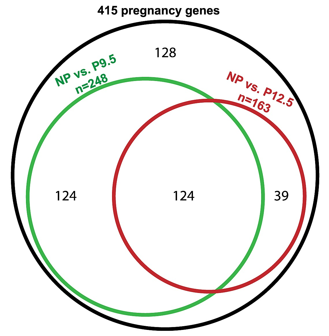 hight resolution of venn diagram of pregnancy regulated mrna signals in female pancreatic islets