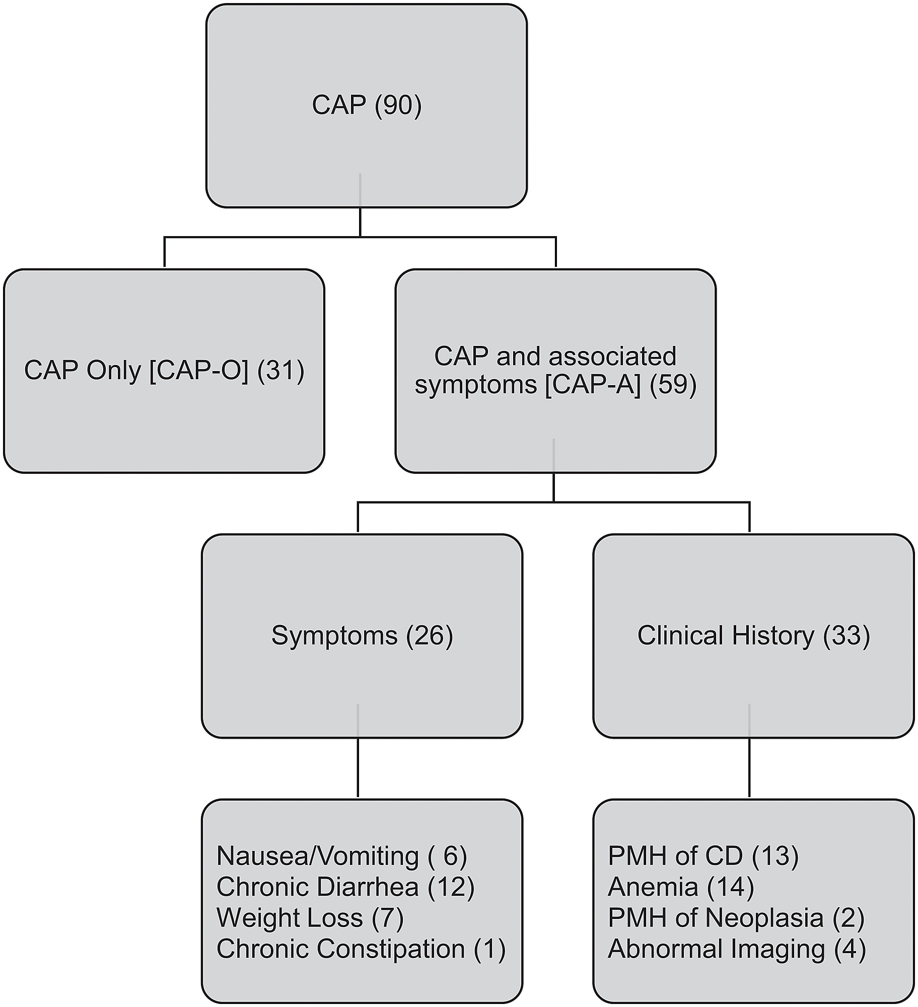 hight resolution of flowchart with classification of patients with chronic abdominal pain cap along with sub group classification based on clinical presentation