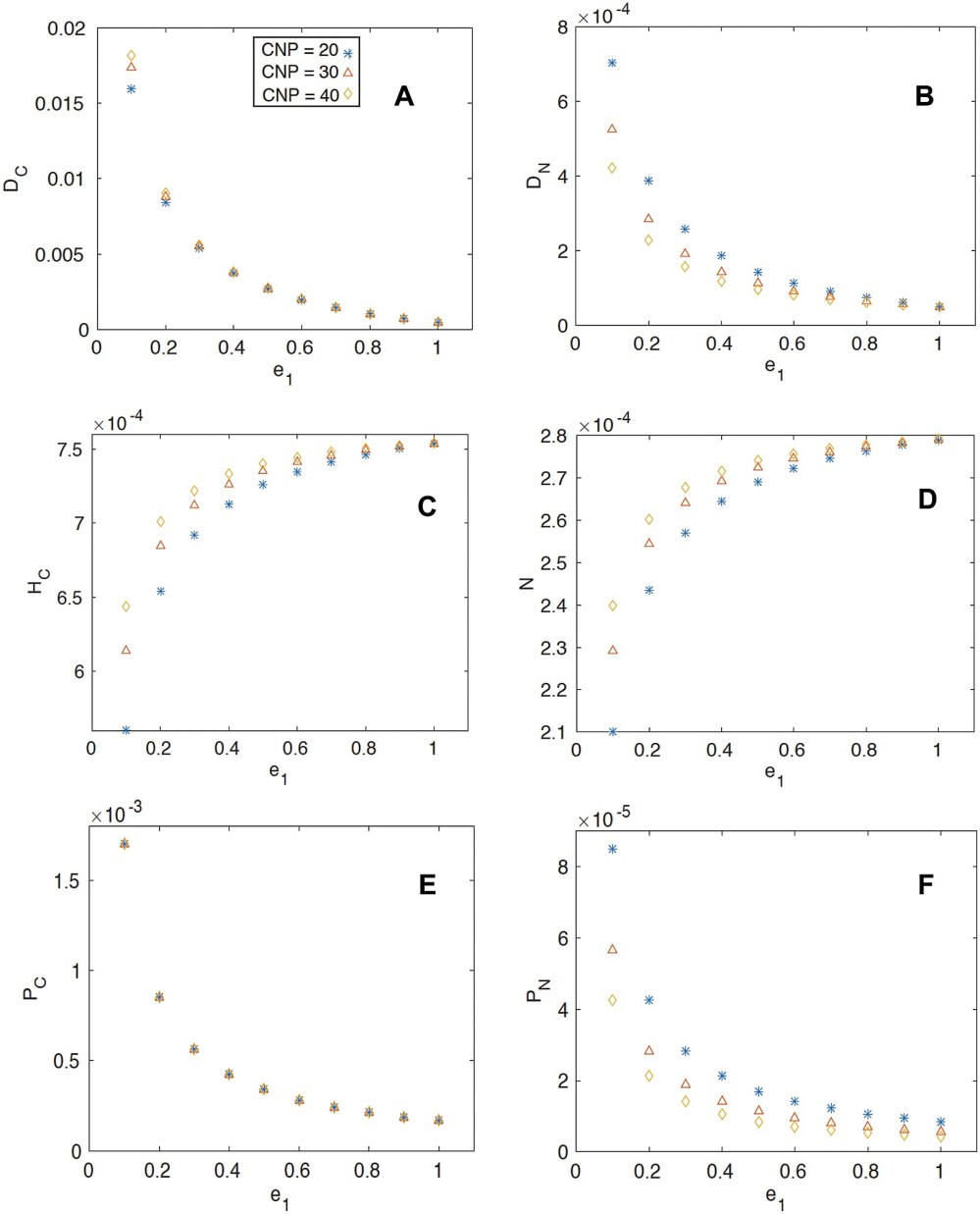 medium resolution of the steady state coexistence solution of the pools as a function of herbivore efficiency a detrital carbon b detrital nitrogen c herbivore biomass