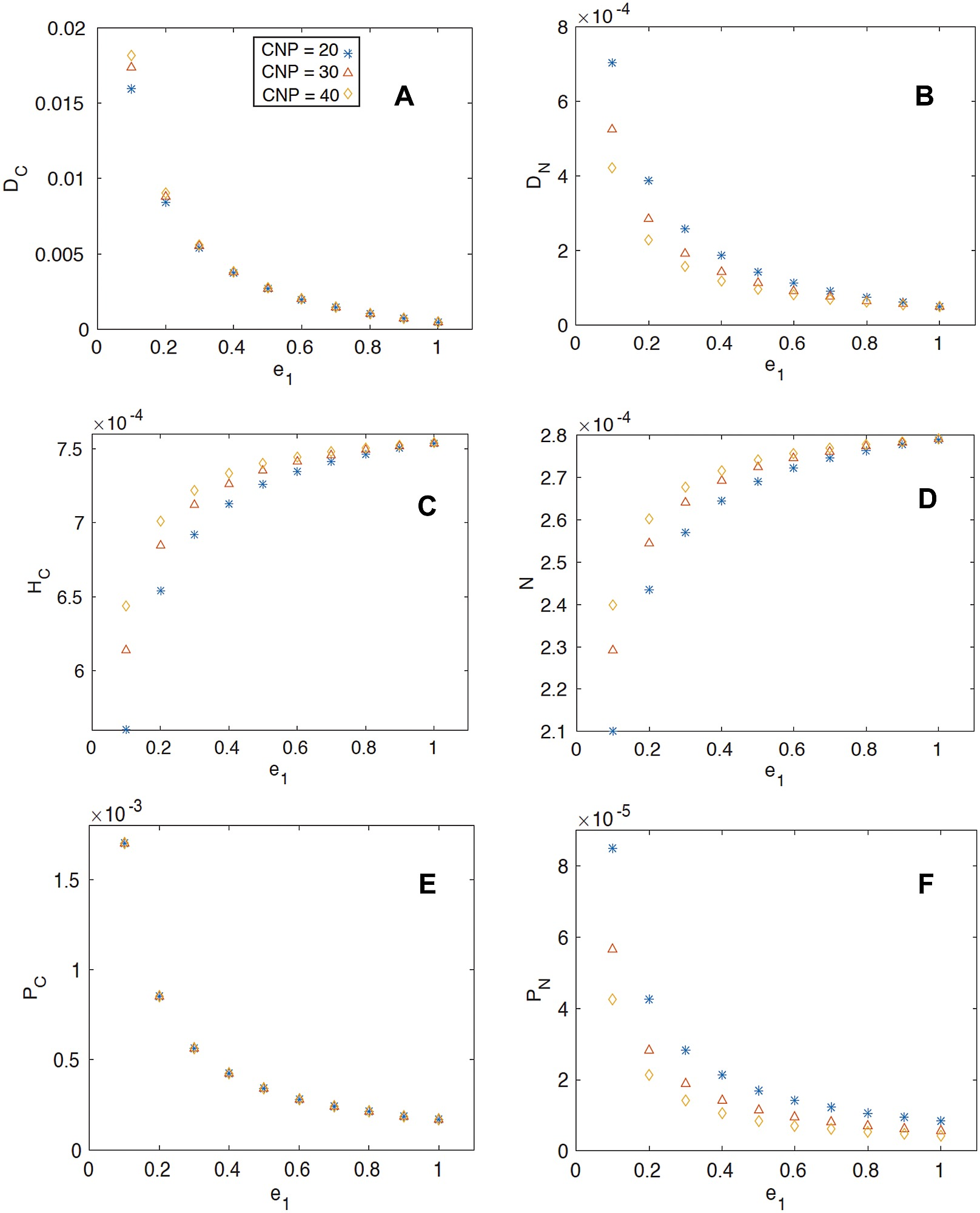 hight resolution of the steady state coexistence solution of the pools as a function of herbivore efficiency a detrital carbon b detrital nitrogen c herbivore biomass
