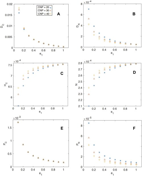 small resolution of the steady state coexistence solution of the pools as a function of herbivore efficiency a detrital carbon b detrital nitrogen c herbivore biomass