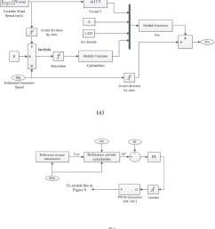 wind turbine schematic [ 1805 x 2000 Pixel ]
