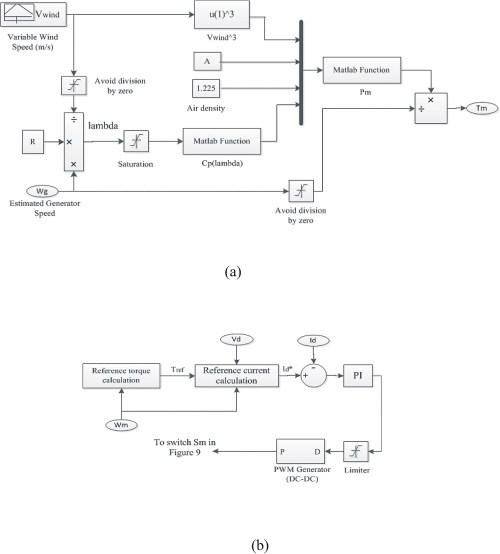 small resolution of wind turbine schematic