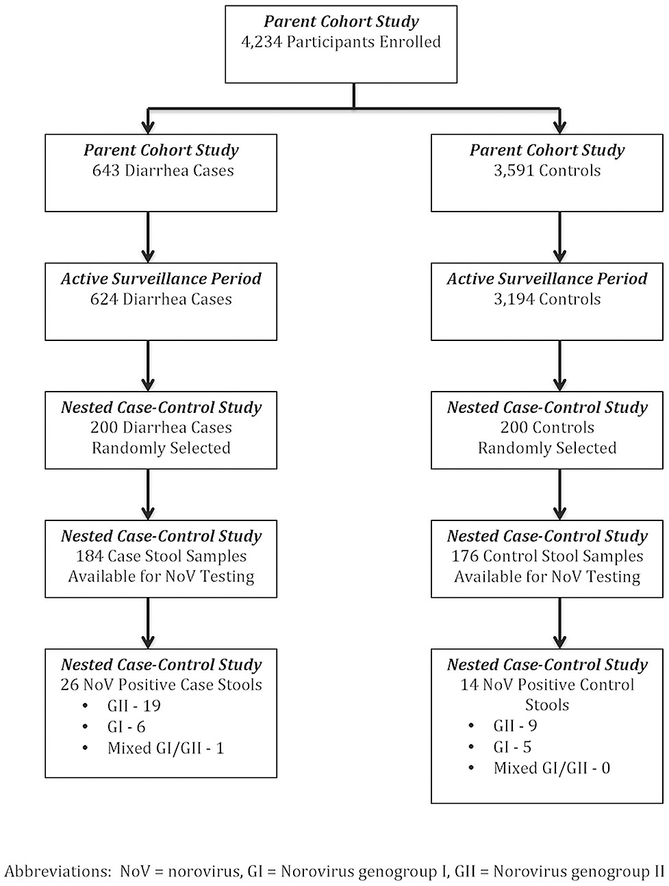 hight resolution of flow diagram of participant enrollment diarrhea outcomes and selection for nested case control study