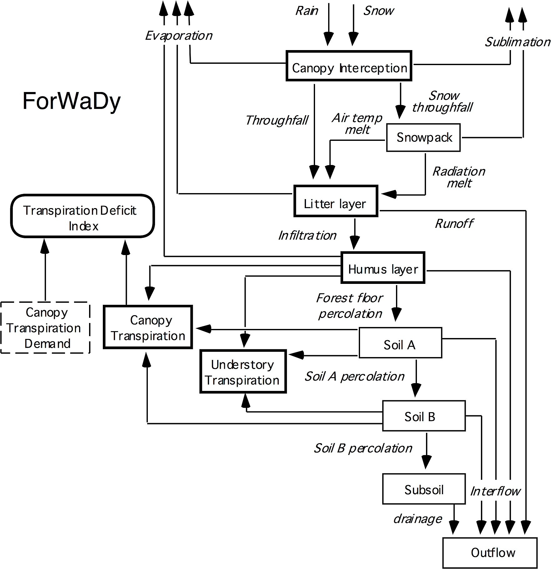 hight resolution of schematic diagram of the forwady model indicating water flow pathways and storage compartments
