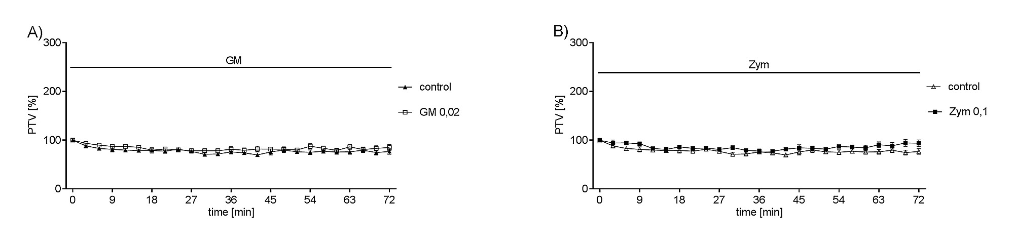 hight resolution of s1 fig a b gm or zym had no effect on basal ptv
