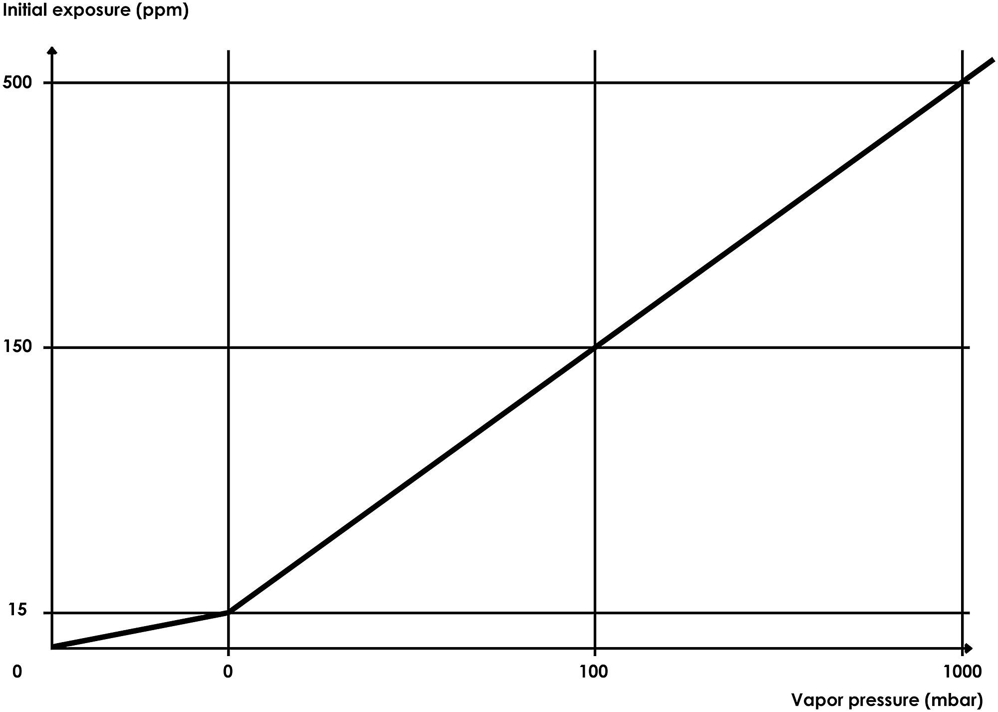 hight resolution of diagram of vapor pressure