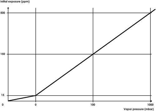 small resolution of diagram of vapor pressure