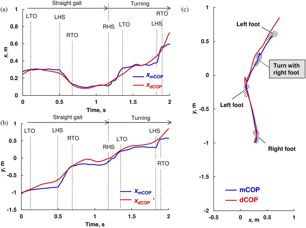 medium resolution of representative trajectory of measured center of pressure mcop and desired cop dcop for straight walk and spin turn without slip on the dummy sheet in