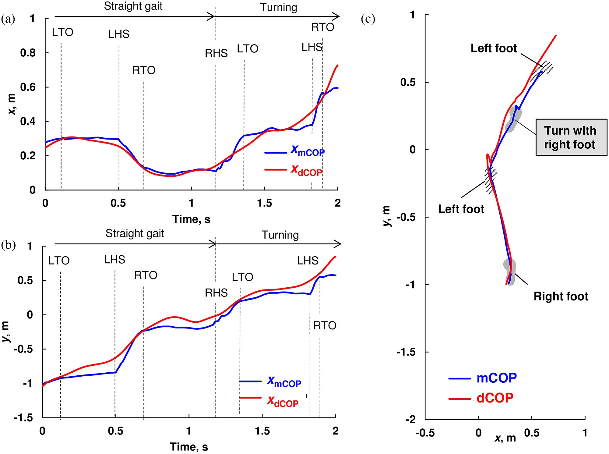 hight resolution of representative trajectory of measured center of pressure mcop and desired cop dcop for straight walk and spin turn without slip on the dummy sheet in