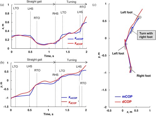 small resolution of representative trajectory of measured center of pressure mcop and desired cop dcop for straight walk and spin turn without slip on the dummy sheet in