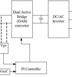 block diagram of the proposed feedback strategy for dab based pv interface system  [ 2000 x 894 Pixel ]