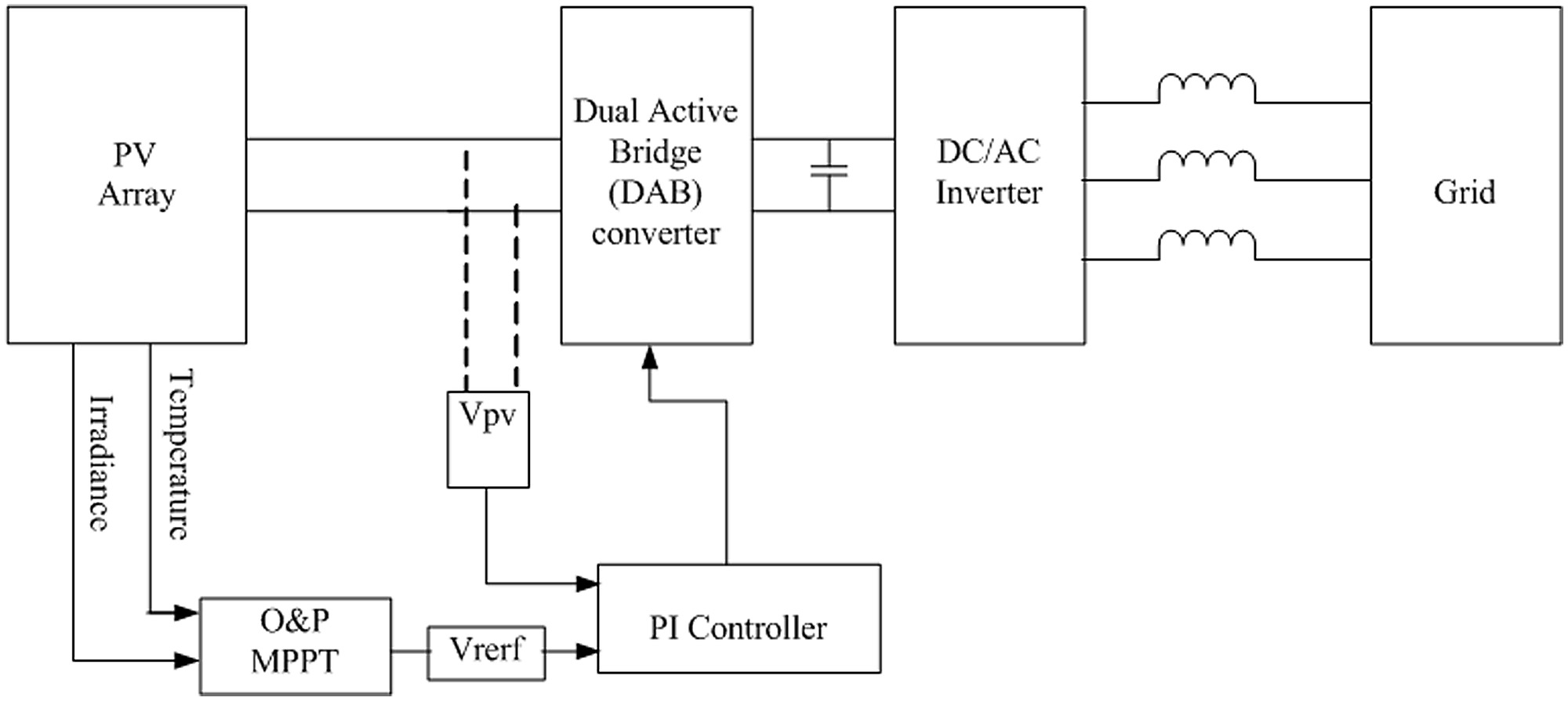 hight resolution of block diagram of the proposed feedback strategy for dab based pv interface system
