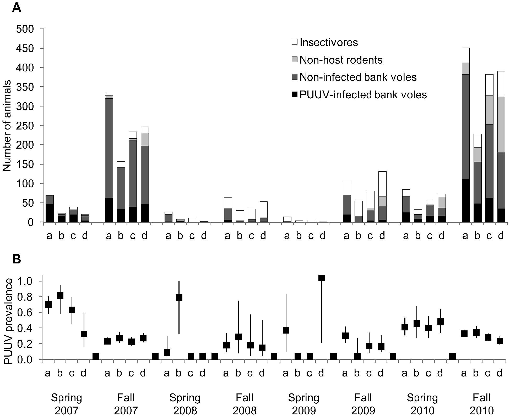 Numbers of small mammals (A) and Puumala hantavirus prevalence (B ...