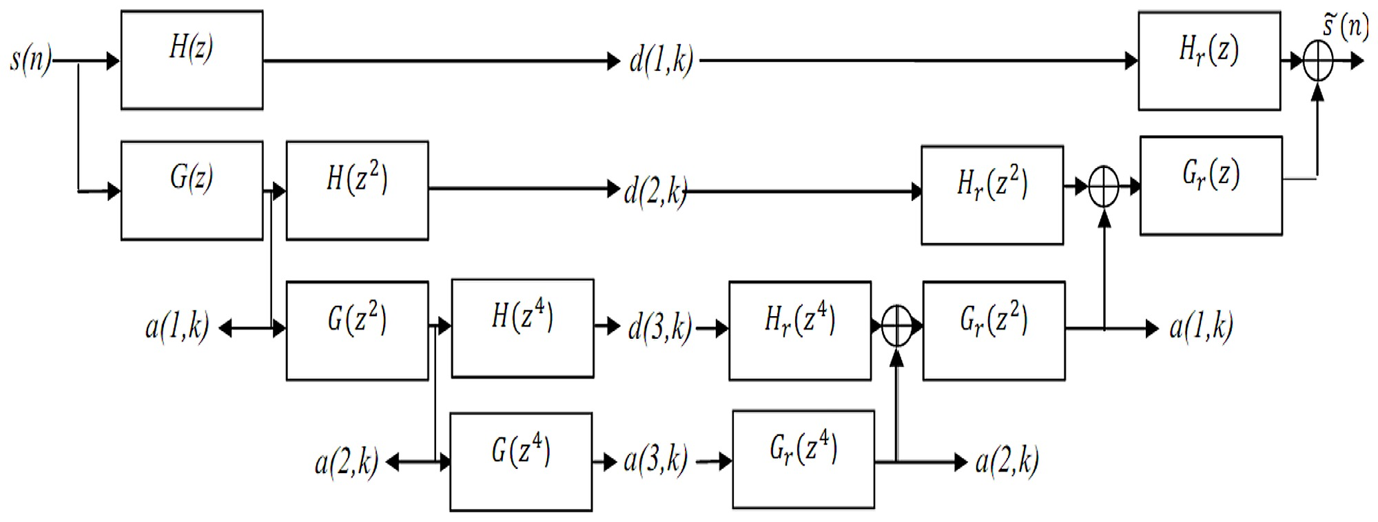 hight resolution of block diagram z transform