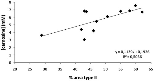 small resolution of correlation between muscle carnosine content and percentage area occupied by type ii fibers in 12 untrained subjects