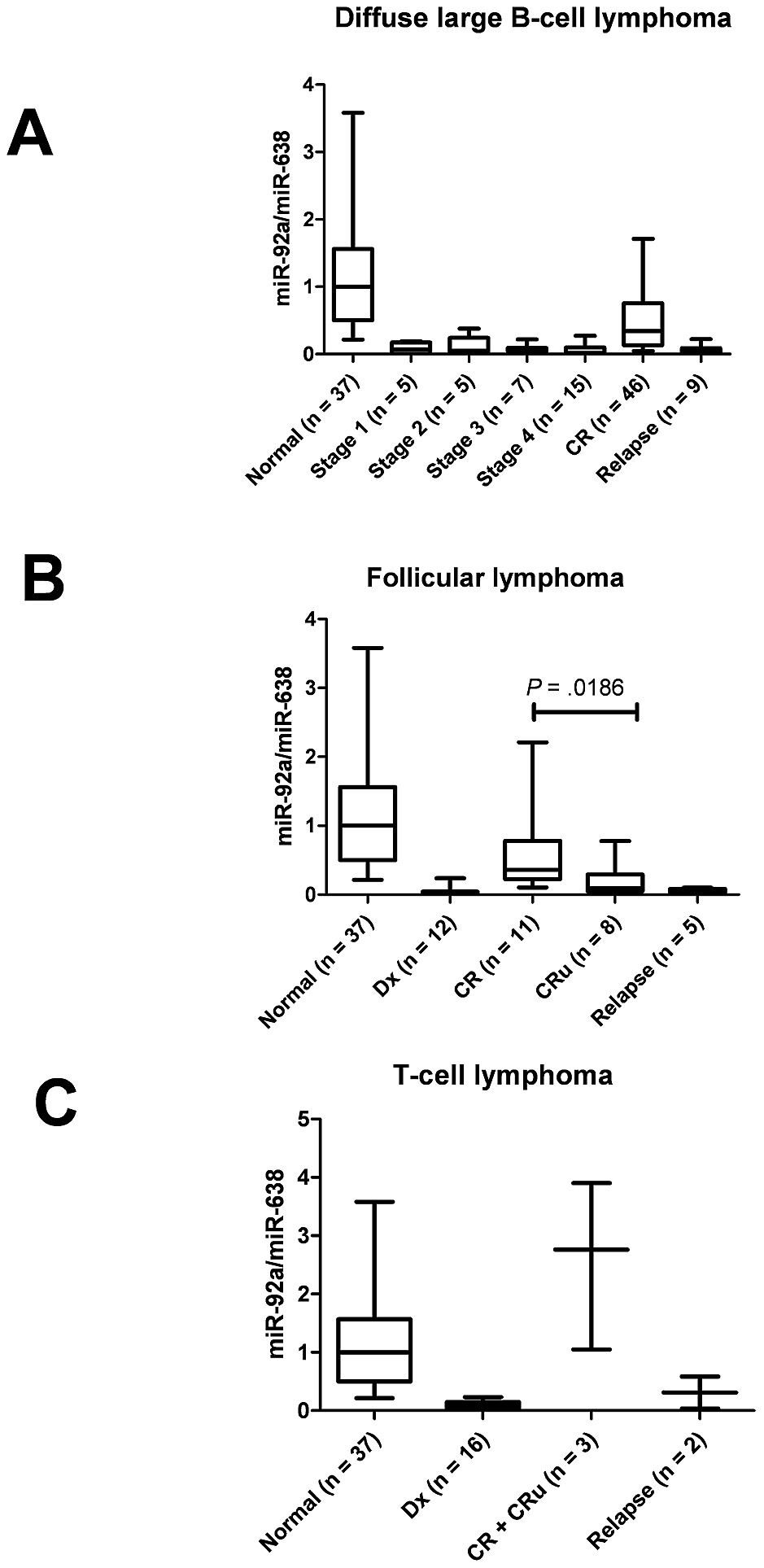 medium resolution of plasma mir 92a value mir 92a mir 638 in patients with non hodgkin s lymphoma at various stages