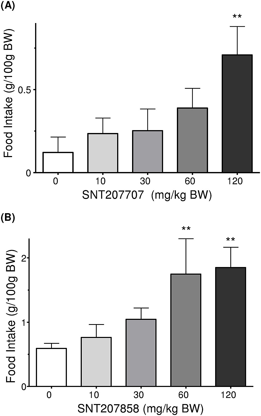 hight resolution of the effects of p o administration of a snt207707 and b snt207858 on light phase food intake in healthy mice