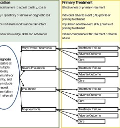 simple conceptual framework for a pneumonia case management guideline based on current who advice illustrating some of the areas for which improved global  [ 2000 x 1101 Pixel ]