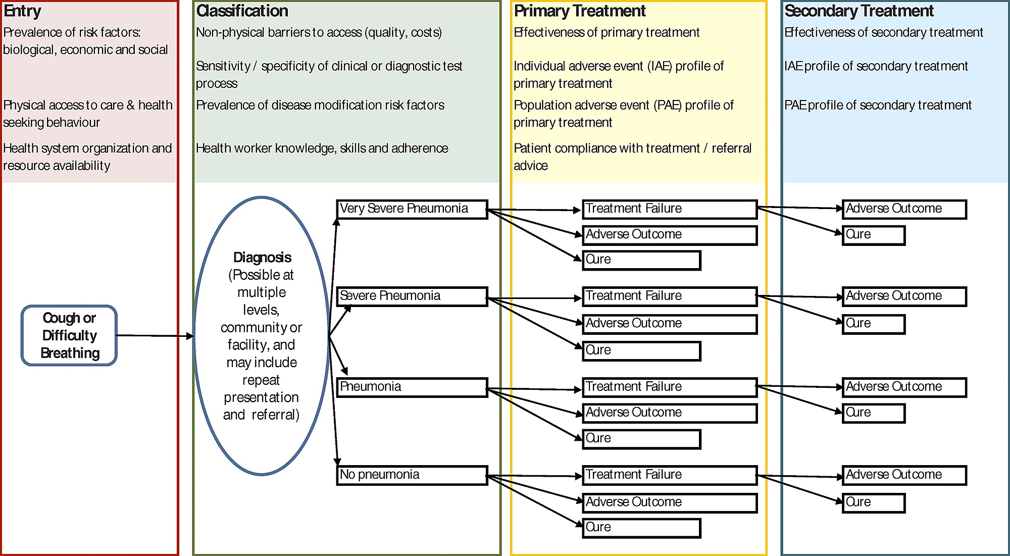 hight resolution of simple conceptual framework for a pneumonia case management guideline based on current who advice illustrating some of the areas for which improved global