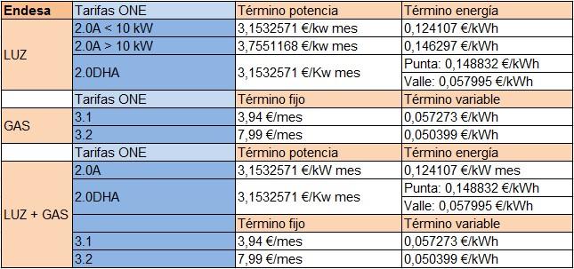 Mejores tarifas Luz y Gas Abril 2014  Rankia