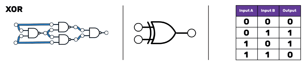 medium resolution of on the left four nand gates in a circuit one of them leads to
