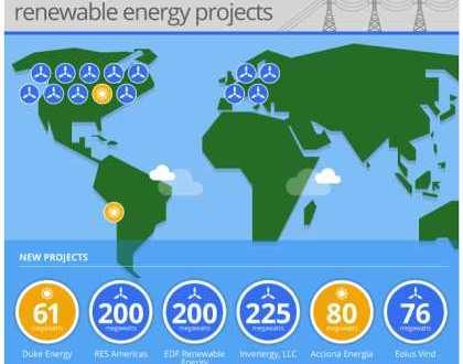 Google utilise désormais 2 Gigawatts d'énergie renouvelable