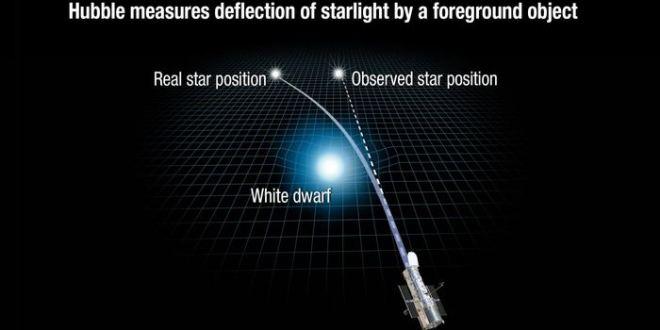 La Microlentille gravitationnelle pour mesurer directement la masse d'une étoile