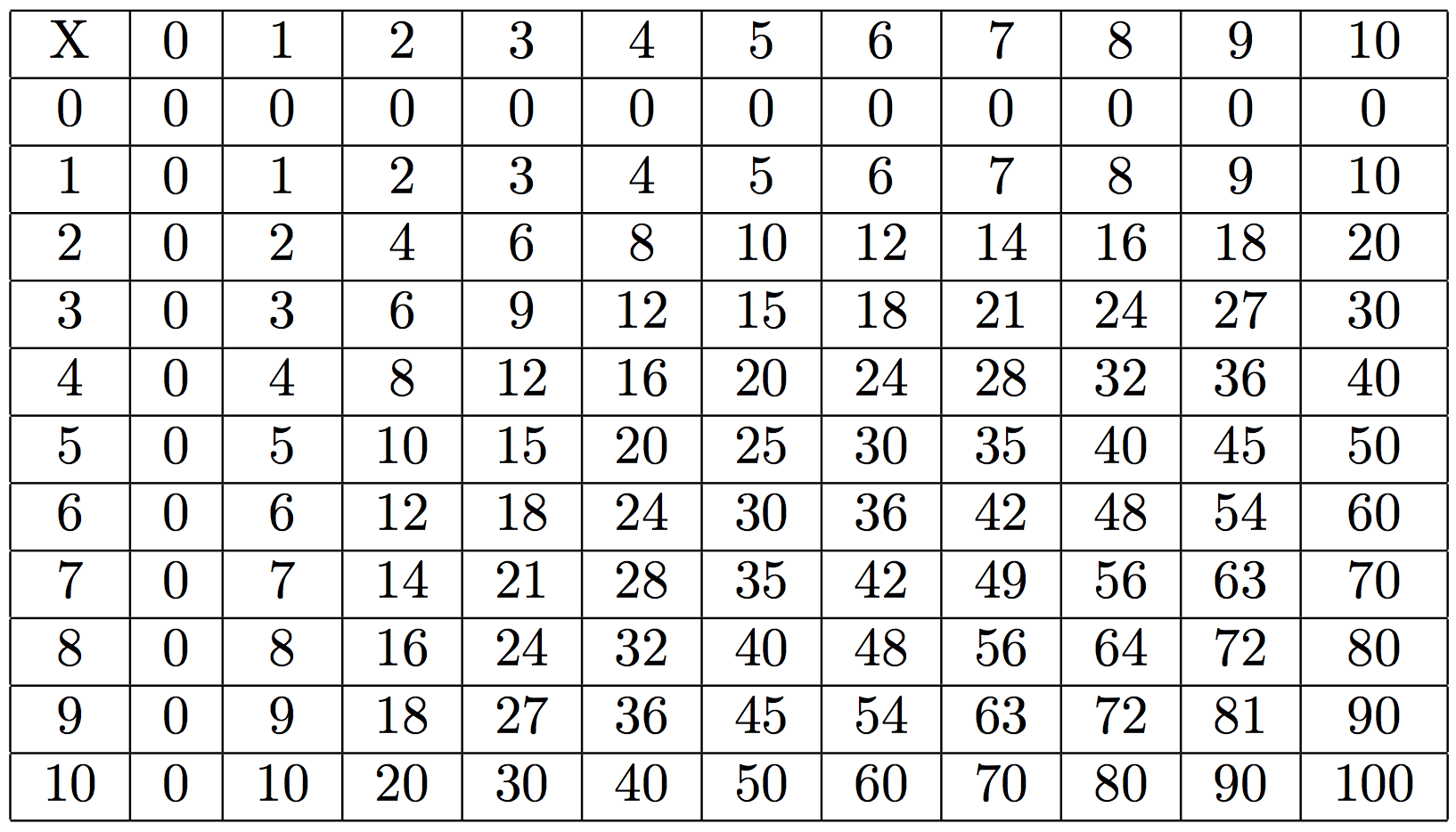 Resolu Table De Multiplication Par C L 92