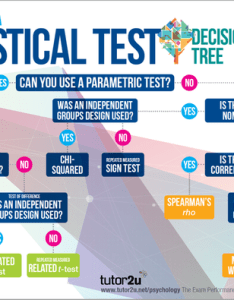 also selecting  statistical test classroom poster tutor  psychology rh