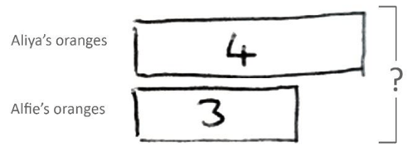 How to teach the bar model method to ace arithmetic and