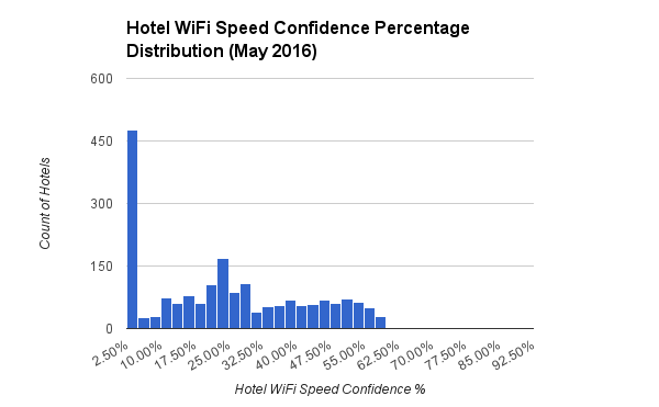 Hotel WiFi Speed Confidence Percentage Distribution May 2016