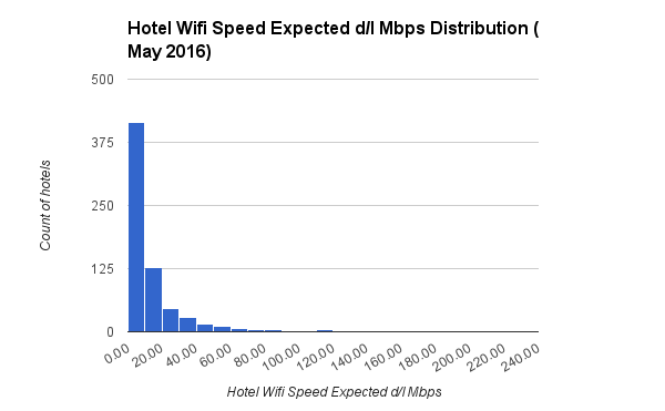 Hotel Wifi Speed Expected dl Mbps Distribution May 2016